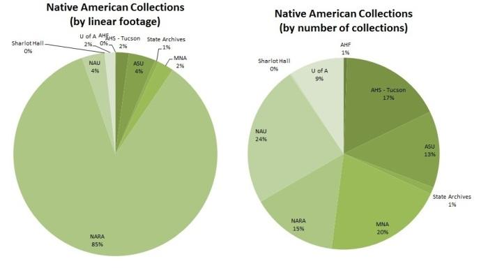 NativeAm